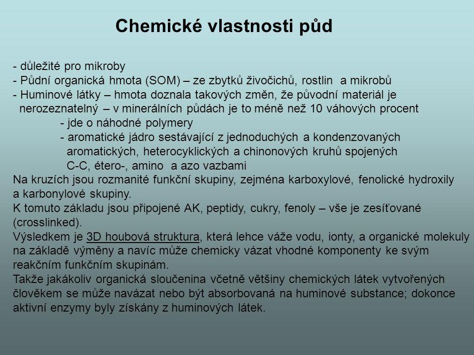 Chemické vlastnosti půd