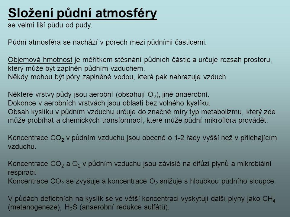 Složení půdní atmosféry