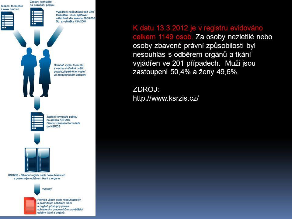 K datu 13. 3. 2012 je v registru evidováno celkem 1149 osob