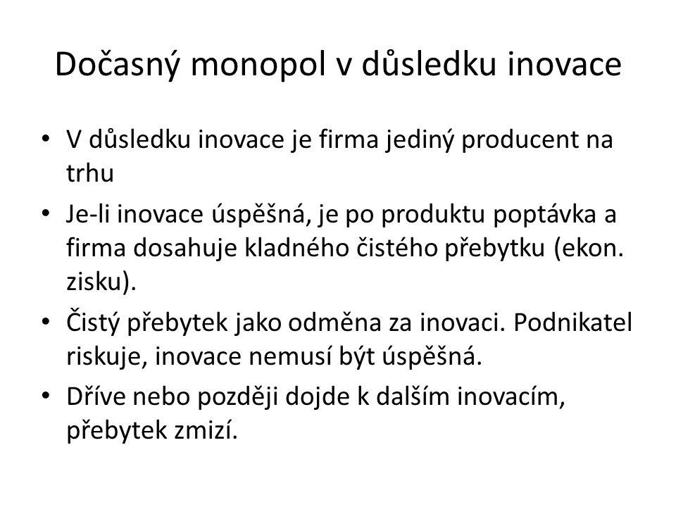 Dočasný monopol v důsledku inovace
