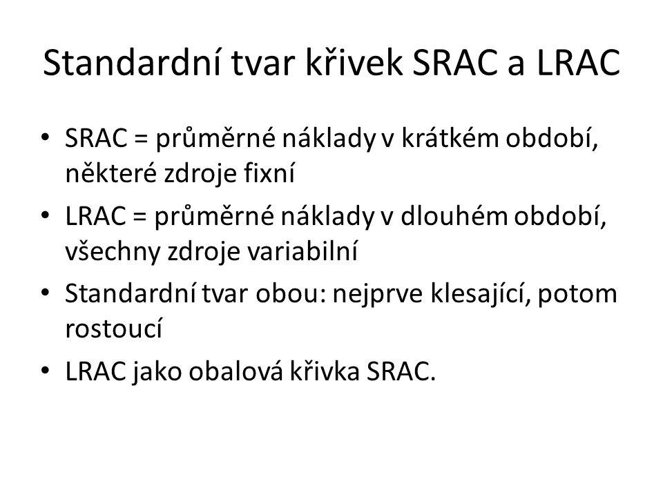 Standardní tvar křivek SRAC a LRAC