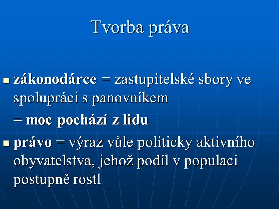 Tvorba práva zákonodárce = zastupitelské sbory ve spolupráci s panovníkem. = moc pochází z lidu.