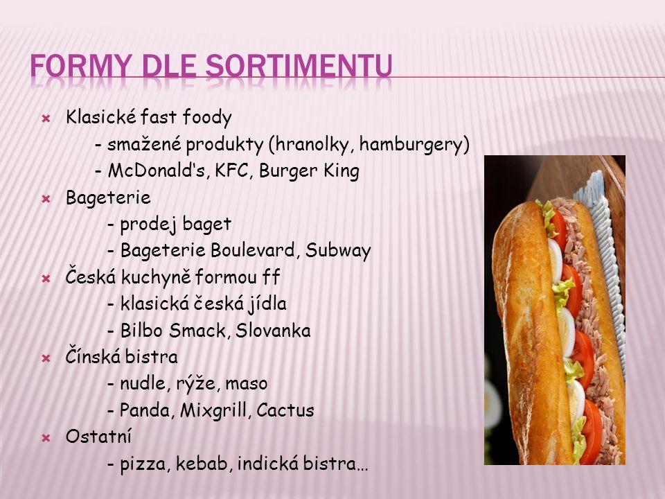 Formy dle sortimentu Klasické fast foody
