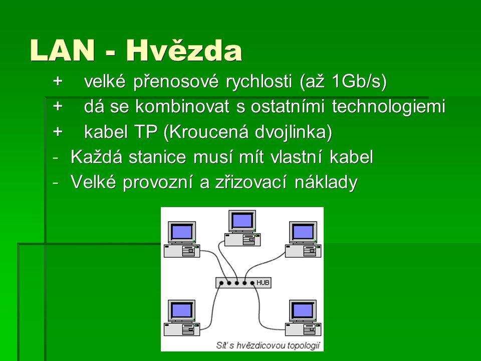 LAN - Hvězda + velké přenosové rychlosti (až 1Gb/s)