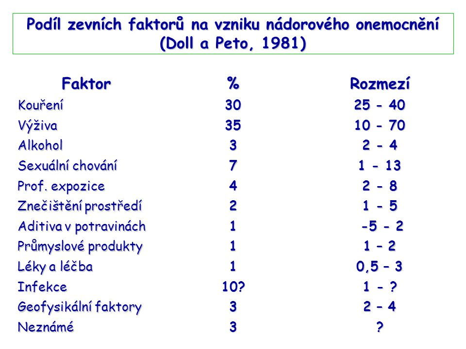 Podíl zevních faktorů na vzniku nádorového onemocnění (Doll a Peto, 1981)