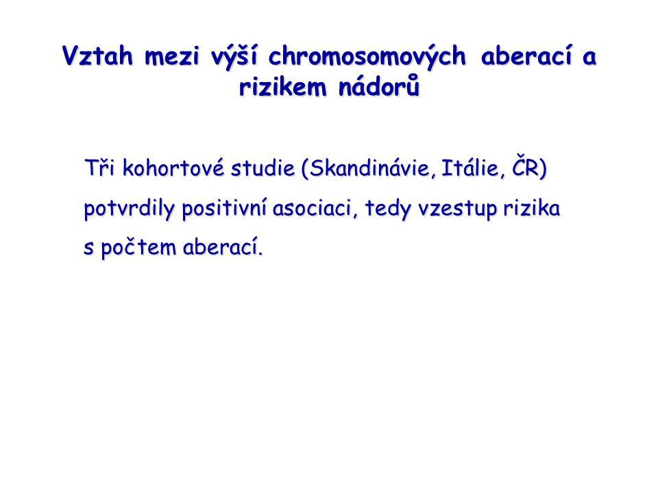 Vztah mezi výší chromosomových aberací a rizikem nádorů