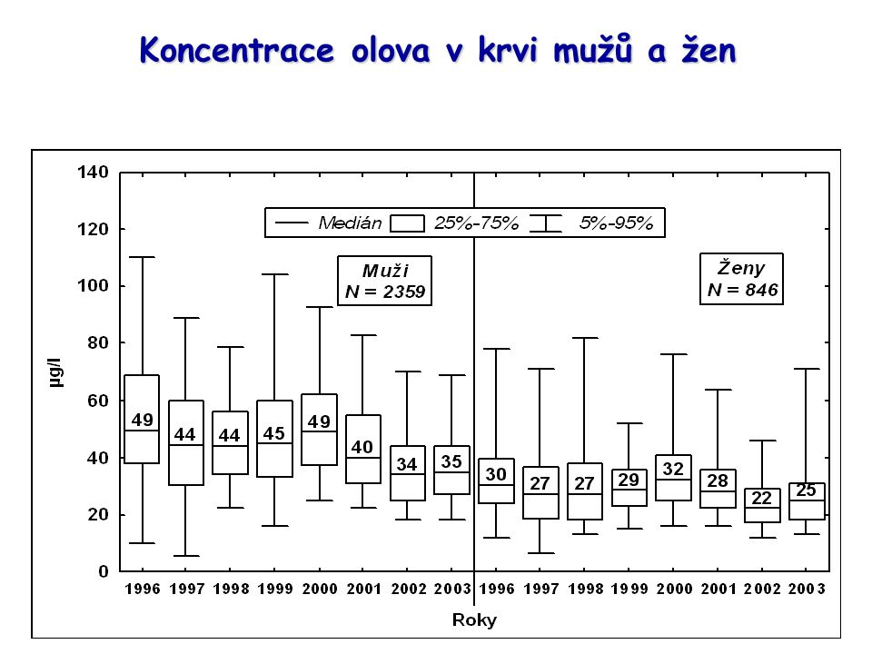 Koncentrace olova v krvi mužů a žen