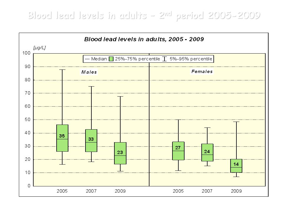 Blood lead levels in adults – 2nd period 2005-2009