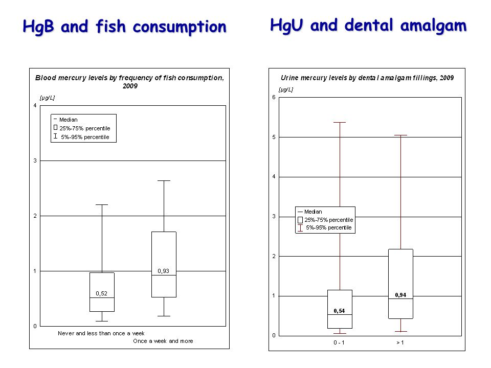 HgB and fish consumption