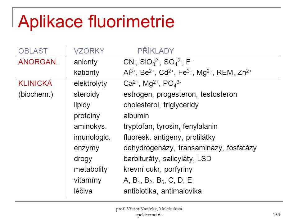 Aplikace fluorimetrie