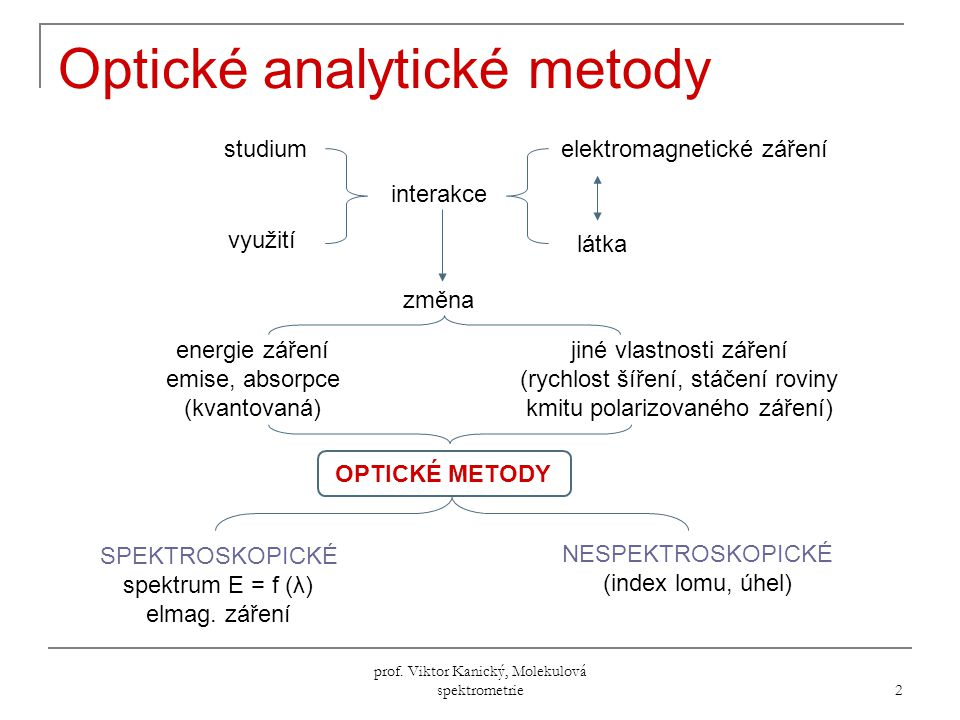 Optické analytické metody