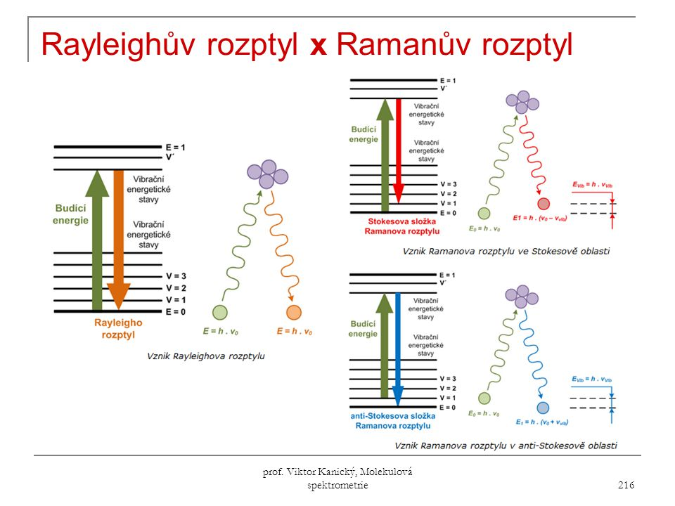 Rayleighův rozptyl x Ramanův rozptyl