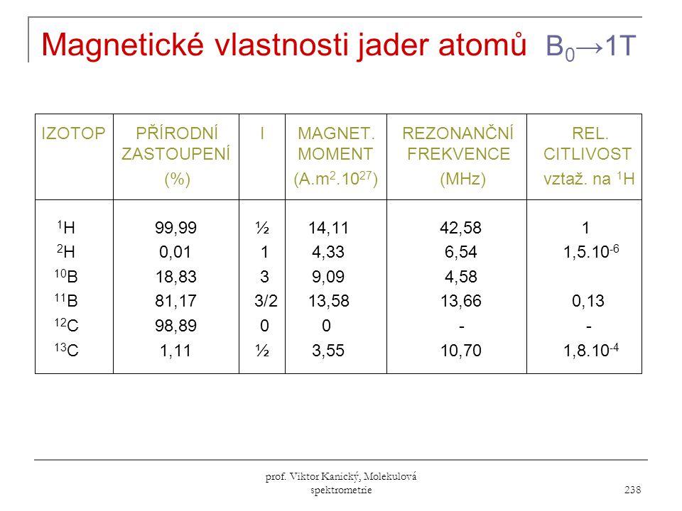 Magnetické vlastnosti jader atomů B0→1T