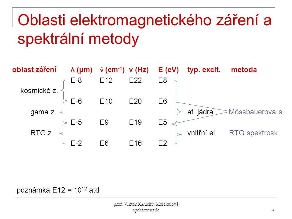 Oblasti elektromagnetického záření a spektrální metody