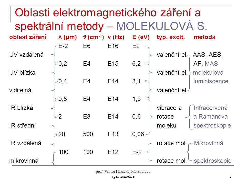 Oblasti elektromagnetického záření a spektrální metody – MOLEKULOVÁ S.