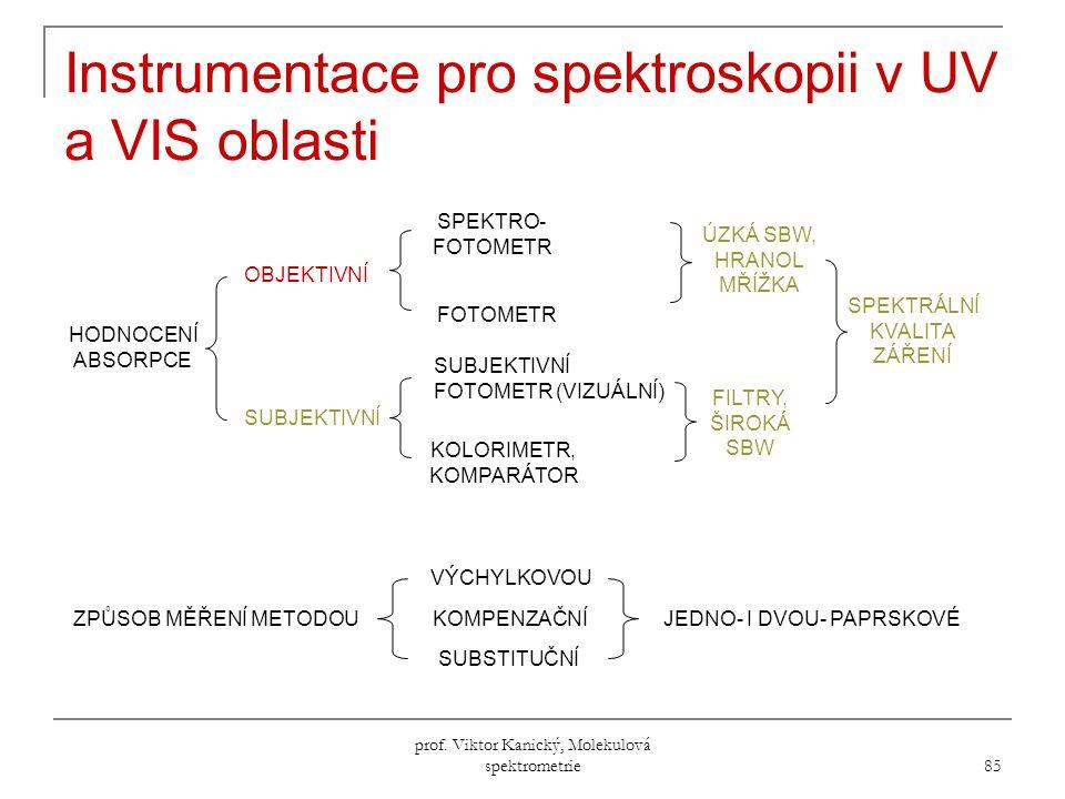 Instrumentace pro spektroskopii v UV a VIS oblasti