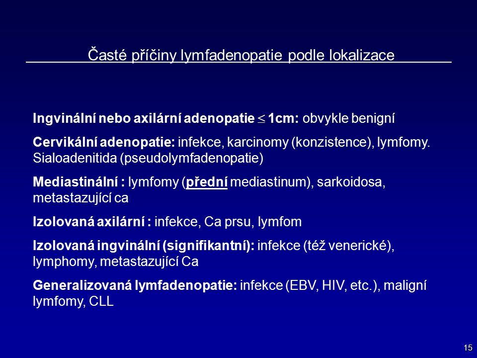 Časté příčiny lymfadenopatie podle lokalizace