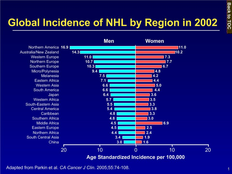 Key Point The global incidence of NHL varies by region, with the highest incidence rates observed in Northern America and the lowest in China.