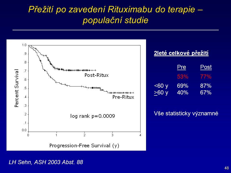 Přežití po zavedení Rituximabu do terapie – populační studie