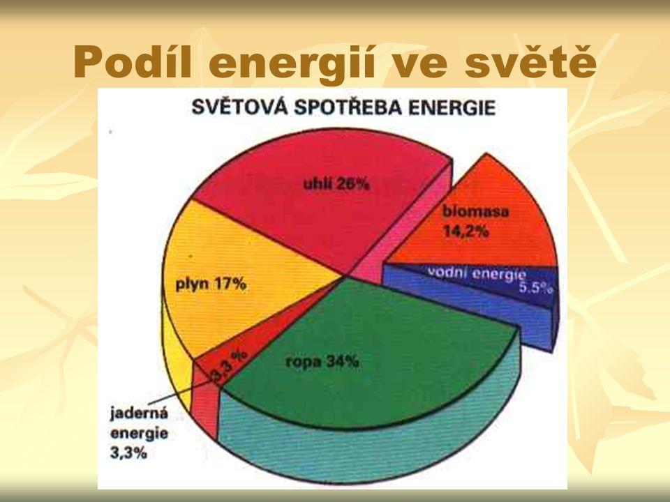 Podíl energií ve světě