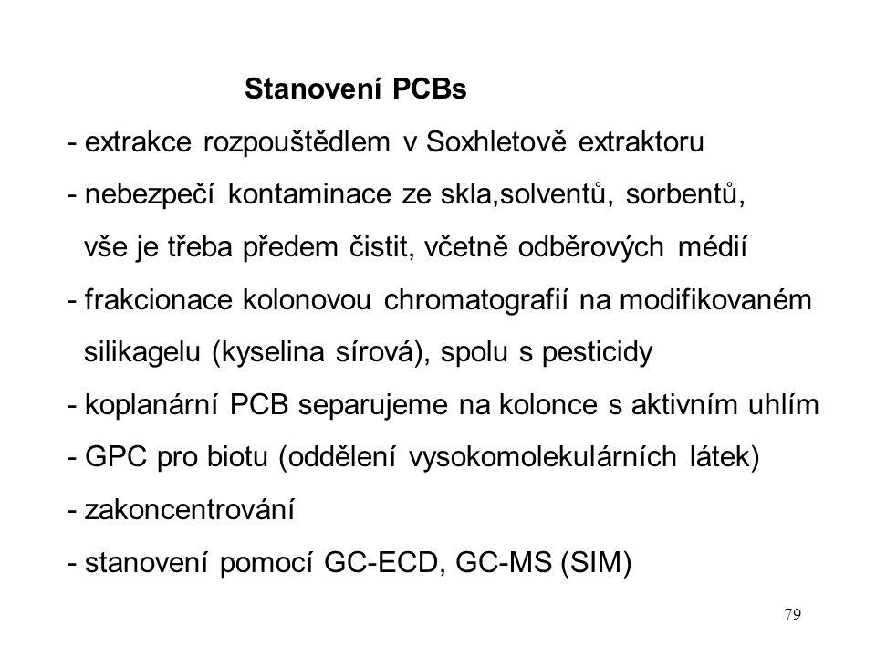 Stanovení PCBs - extrakce rozpouštědlem v Soxhletově extraktoru. - nebezpečí kontaminace ze skla,solventů, sorbentů,