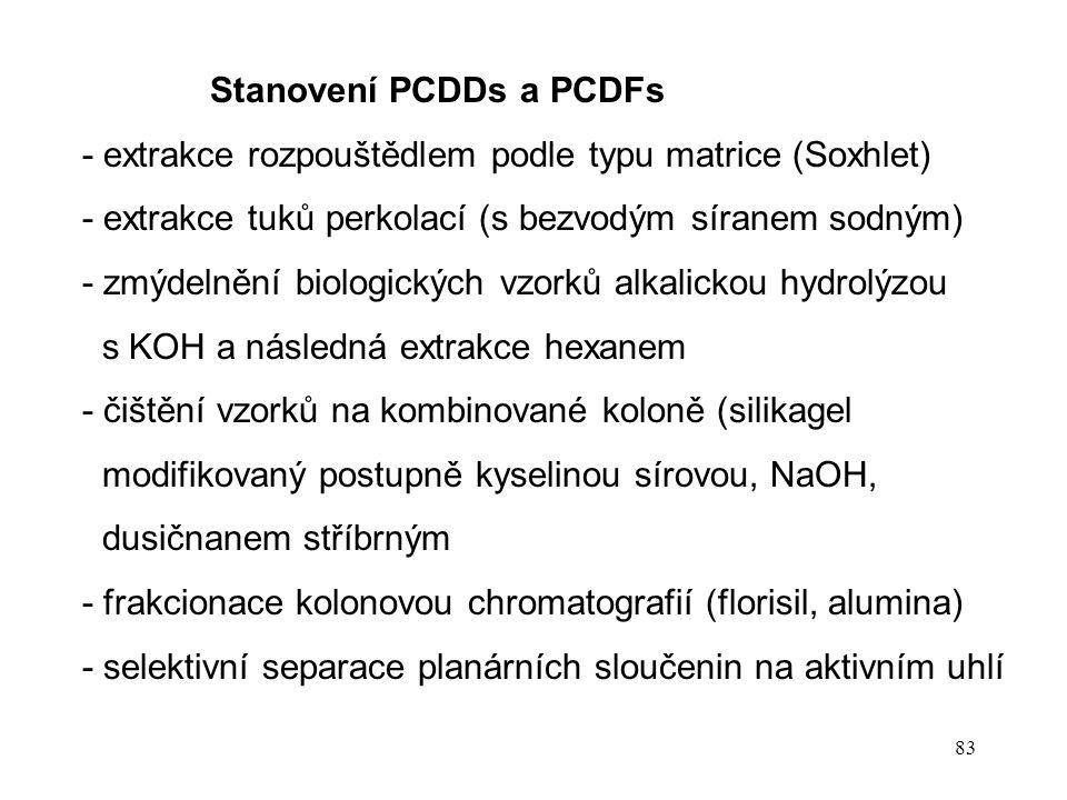 Stanovení PCDDs a PCDFs