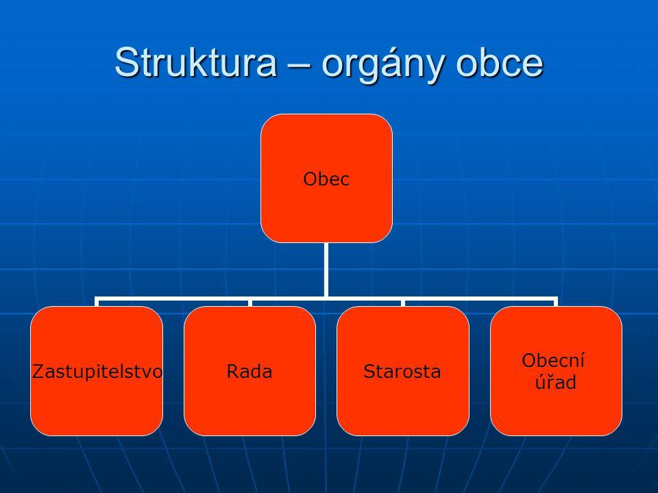 Struktura – orgány obce