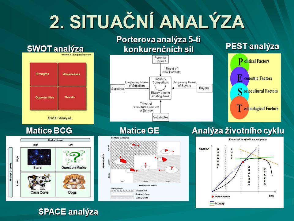 Porterova analýza 5-ti konkurenčních sil Analýza životního cyklu