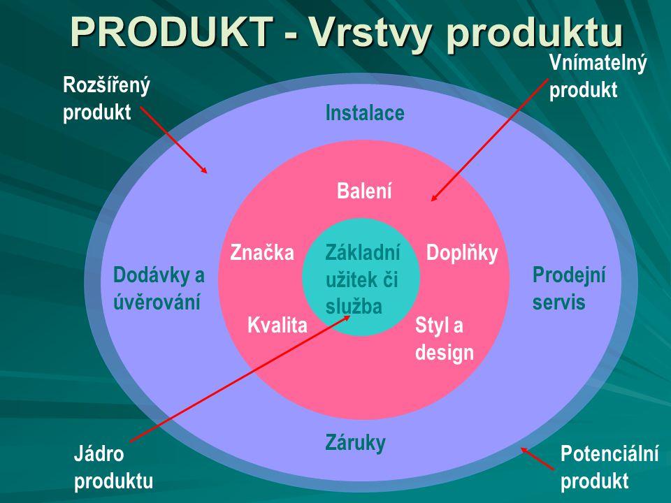 PRODUKT - Vrstvy produktu
