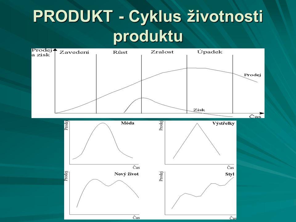 PRODUKT - Cyklus životnosti produktu