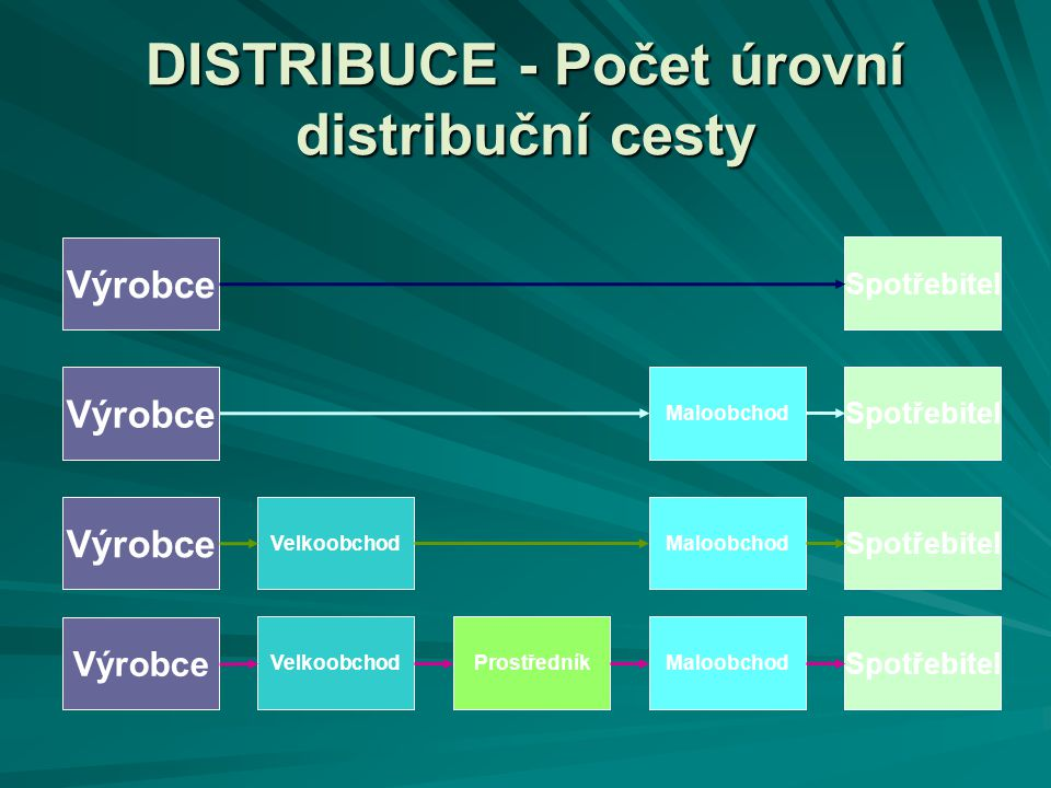 DISTRIBUCE - Počet úrovní distribuční cesty
