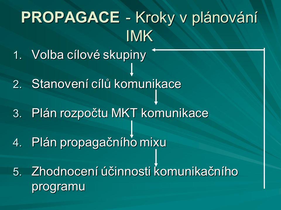 PROPAGACE - Kroky v plánování IMK
