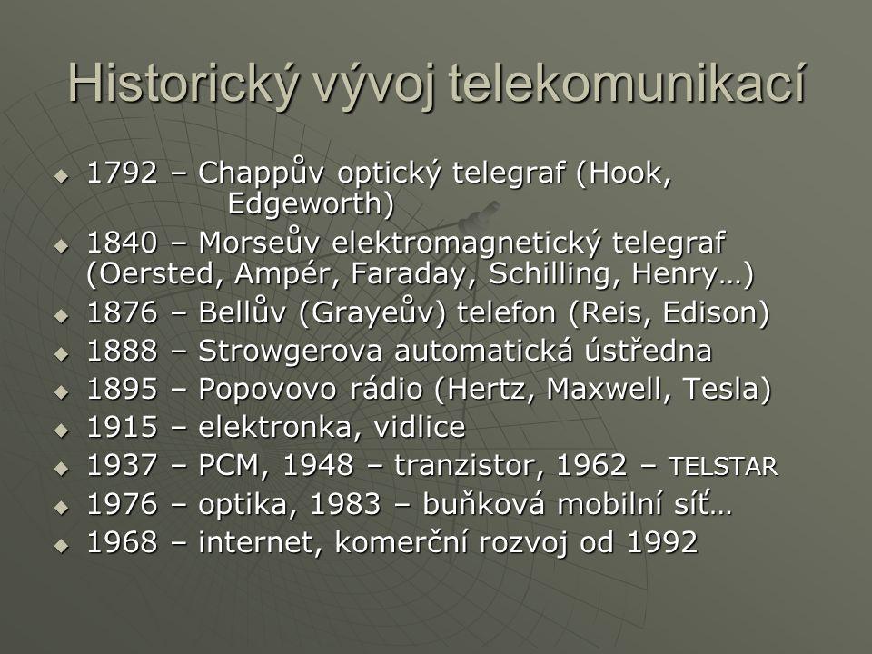 Historický vývoj telekomunikací