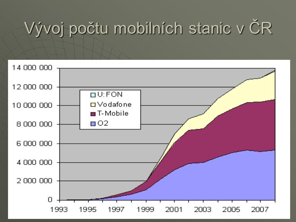 Vývoj počtu mobilních stanic v ČR