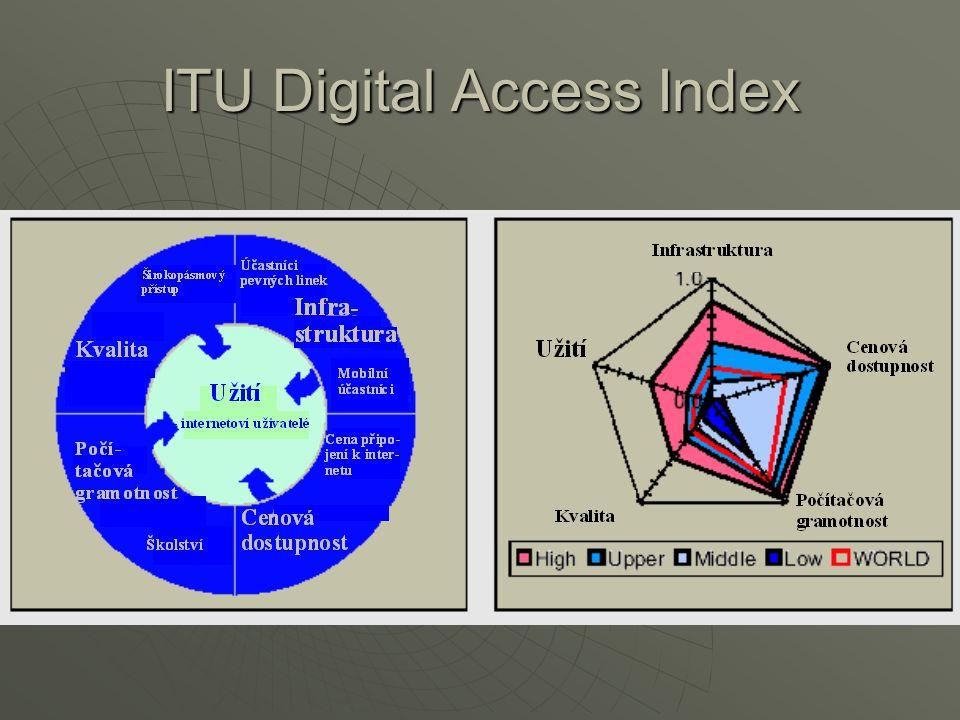 ITU Digital Access Index