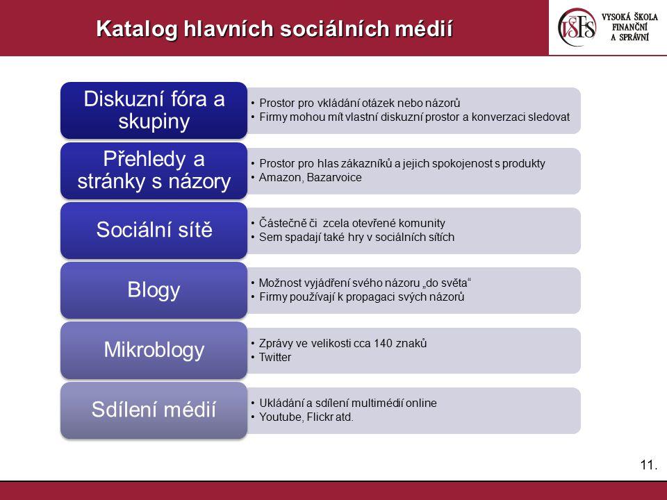Katalog hlavních sociálních médií