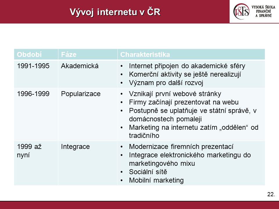 Vývoj internetu v ČR Období Fáze Charakteristika 1991-1995 Akademická