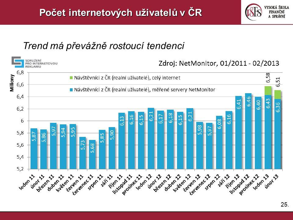 Počet internetových uživatelů v ČR