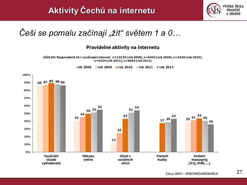 Aktivity Čechů na internetu