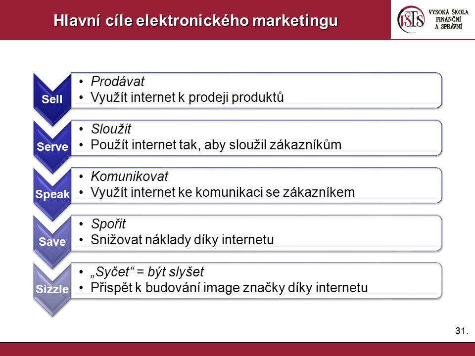 Hlavní cíle elektronického marketingu