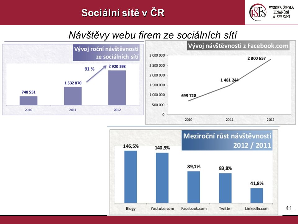 Návštěvy webu firem ze sociálních sítí