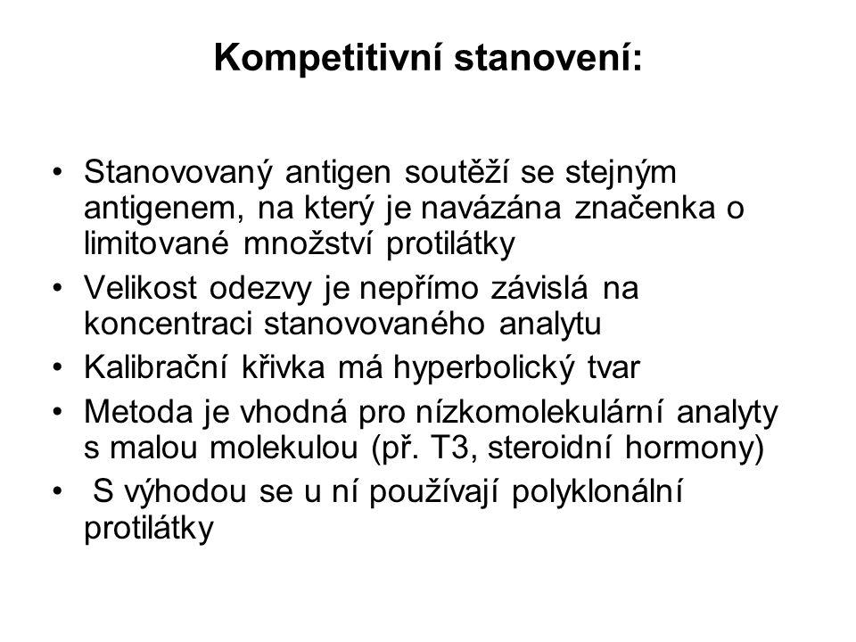 Kompetitivní stanovení: