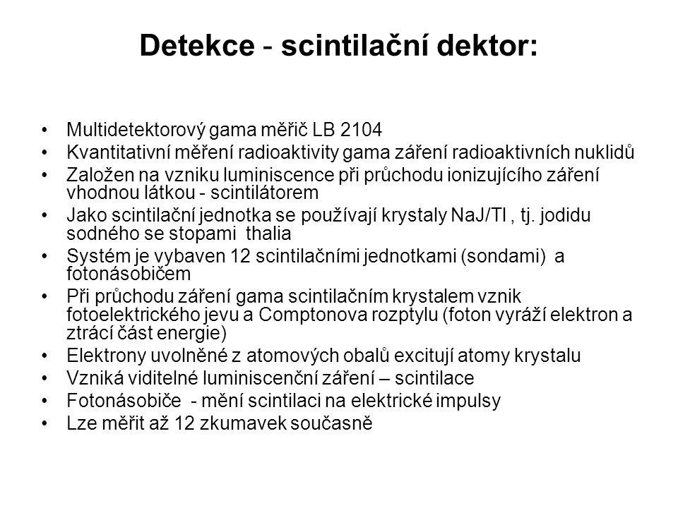 Detekce - scintilační dektor: