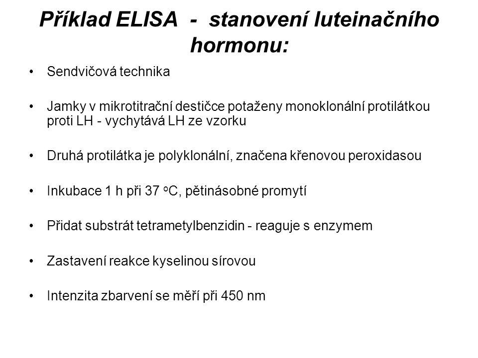 Příklad ELISA - stanovení luteinačního hormonu: