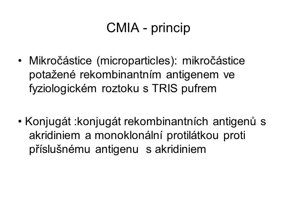 CMIA - princip Mikročástice (microparticles): mikročástice potažené rekombinantním antigenem ve fyziologickém roztoku s TRIS pufrem.
