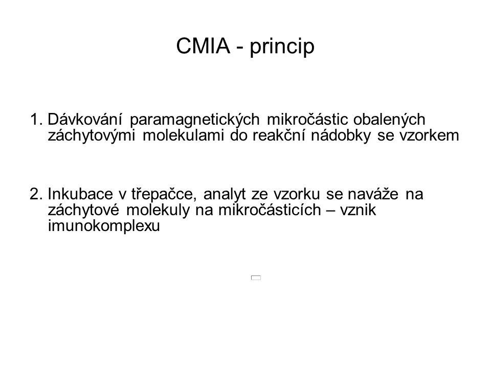 CMIA - princip 1. Dávkování paramagnetických mikročástic obalených záchytovými molekulami do reakční nádobky se vzorkem.
