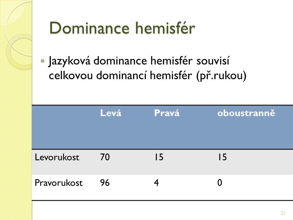 Dominance hemisfér Jazyková dominance hemisfér souvisí celkovou dominancí hemisfér (př.rukou) Levá.