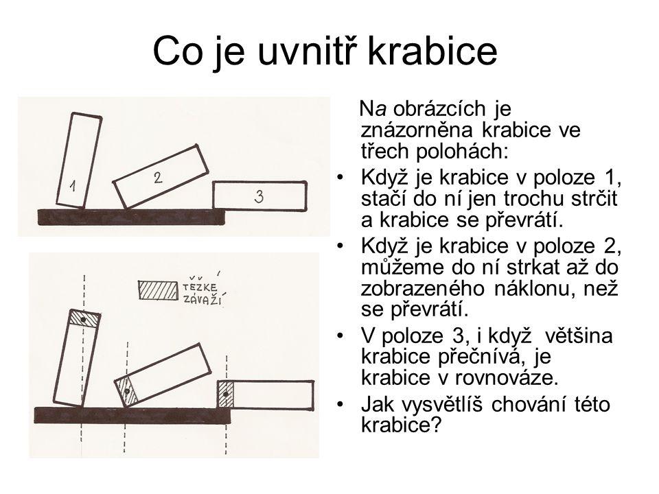 Co je uvnitř krabice Na obrázcích je znázorněna krabice ve třech polohách:
