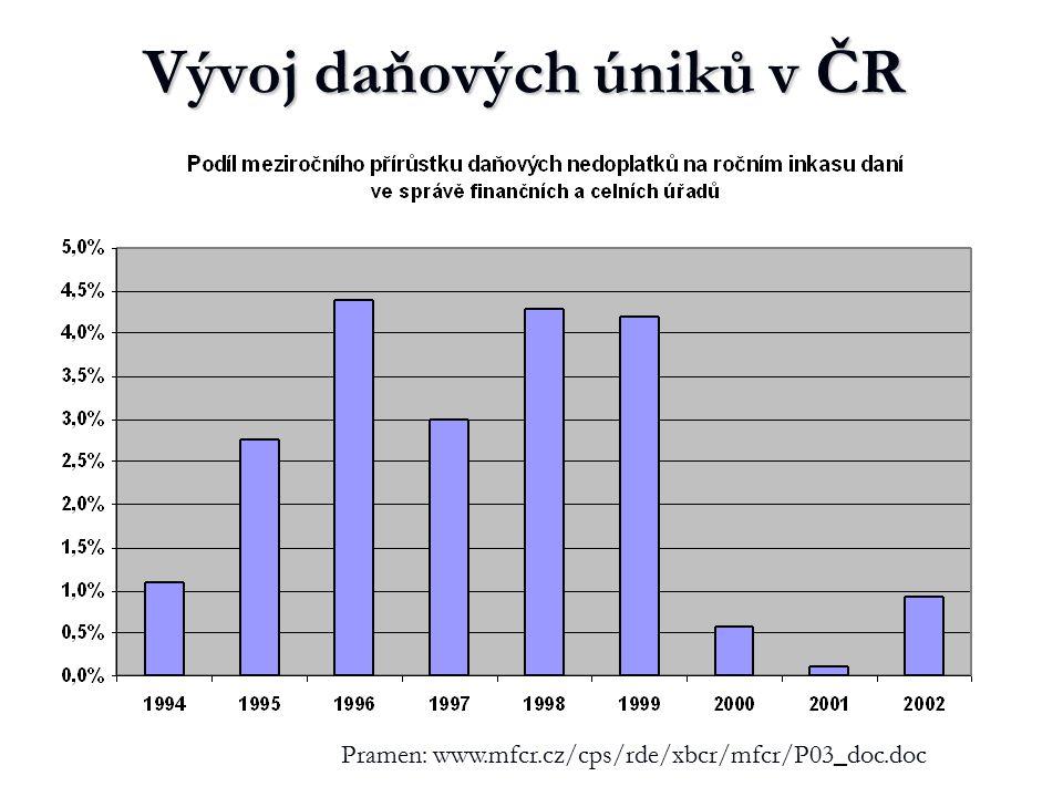 Vývoj daňových úniků v ČR