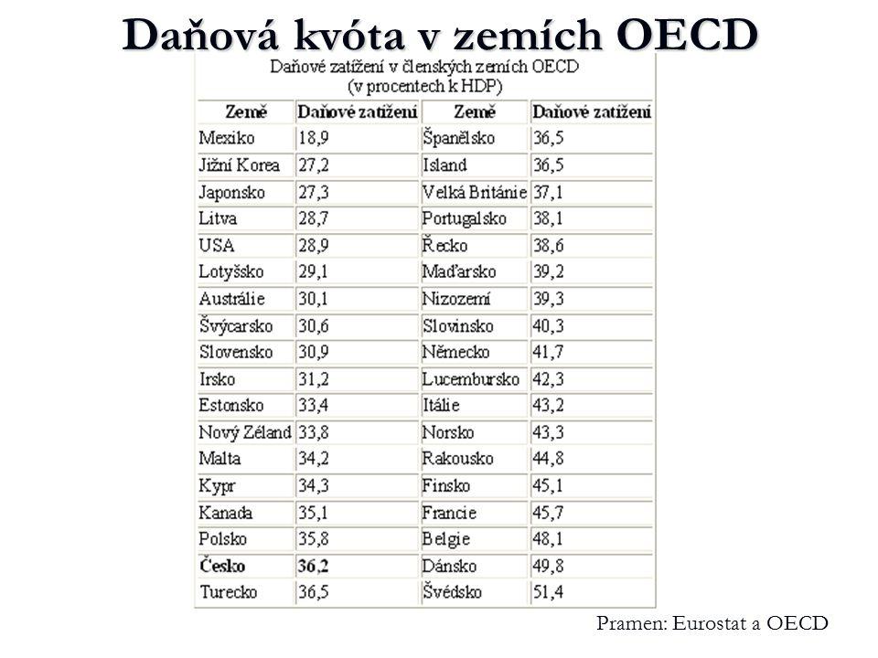 Daňová kvóta v zemích OECD